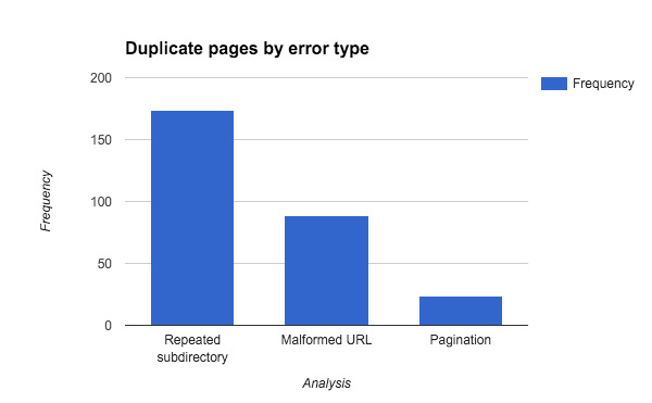 duplicate pages by error type
