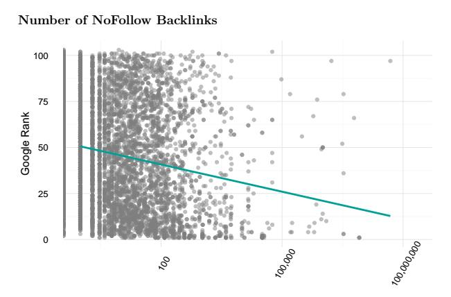 Number of NoFollow Backlinks vs. Google Rank